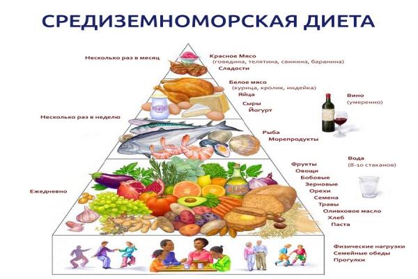 диета описание