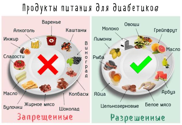 рекомендуемые продукты для диабетиков